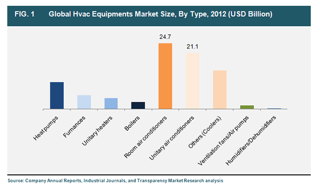 Global Hvac Equipment Market To Reach Worth Of Us 155 1 Bn