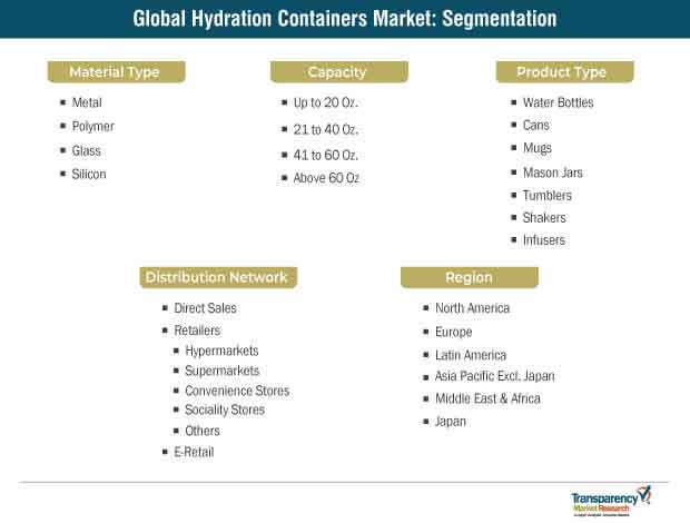 global hydration containers market segmentation 1