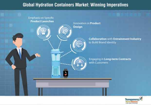 global hydration containers market strategy