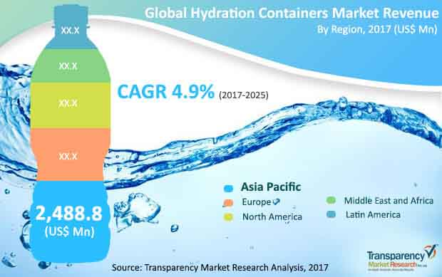 global hydration containers market