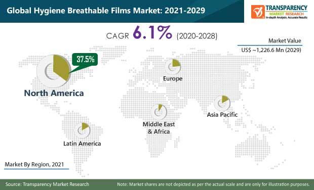 global hygiene breathable films market