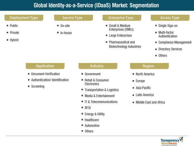 global identity as a service idaas market segmentation