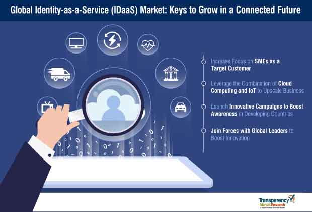 global identity as a service idaas market strategy