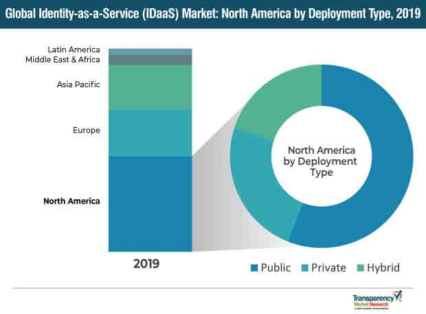 global identity as a service idaas market