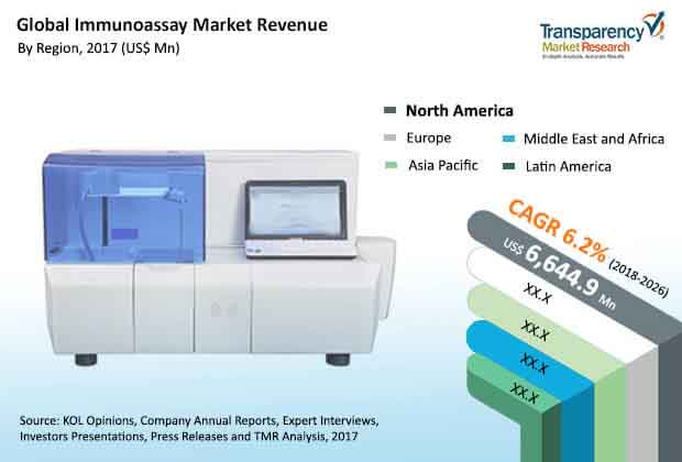 global immunoassay market