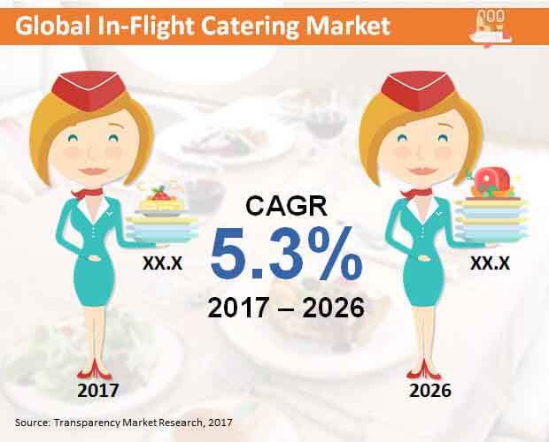 global in flight catering market