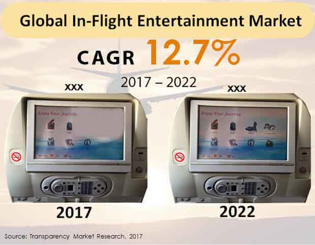 global in flight entertainment market