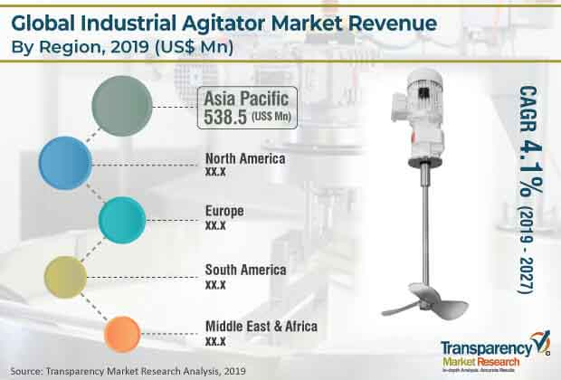 global industrial agitator market