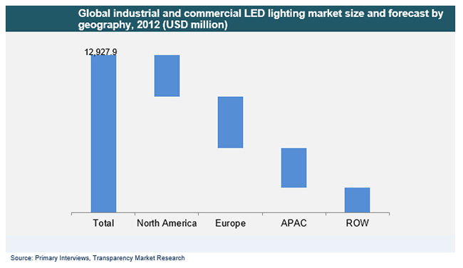 Global Industrial And Commercial Led Lighting Market To