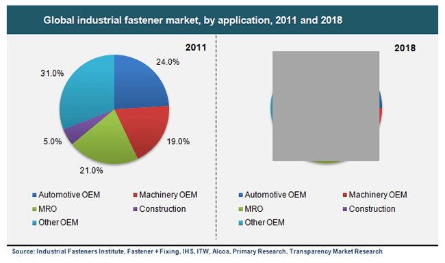 global industrial fastener market to grow Technavio market research analysts forecast the global industrial fastener seal  market to grow at a cagr of around 4% during 2018-2022.
