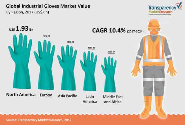 global industrial gloves market