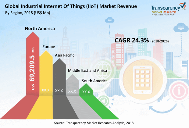 global industrial internet of things iiot market