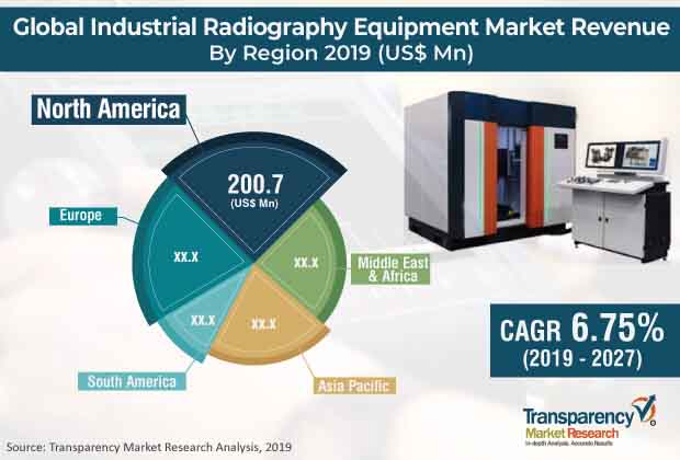 global industrial radiography equipment market
