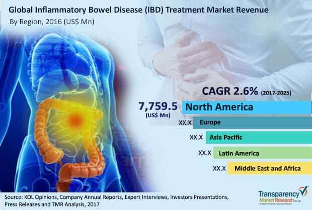 global inflammatory bowel disease treatment market