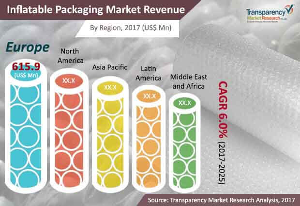 global inflatable packaging market