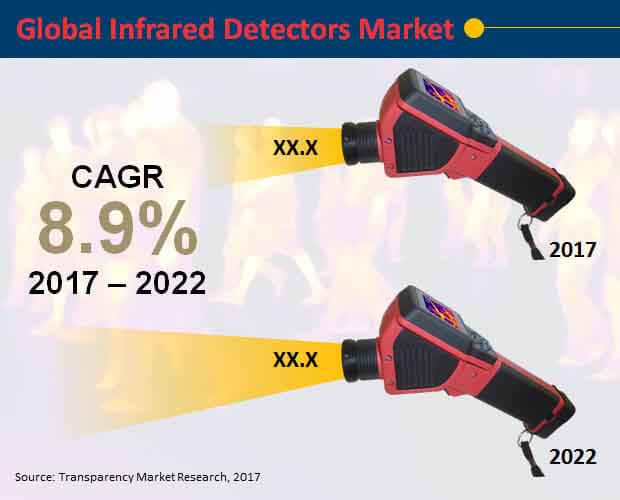 global-infrared-detectors-market.jpg