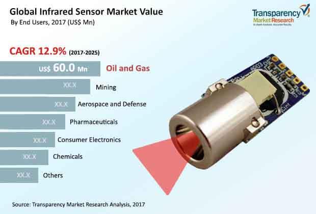 global infrared sensor market