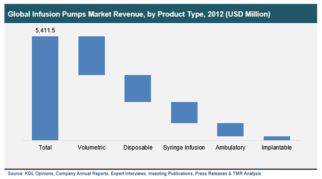 global-infusion-pumps-market-revenue-by-product-type-2012
