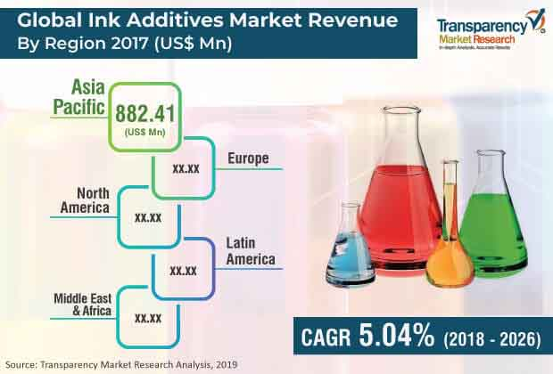 global ink additives market