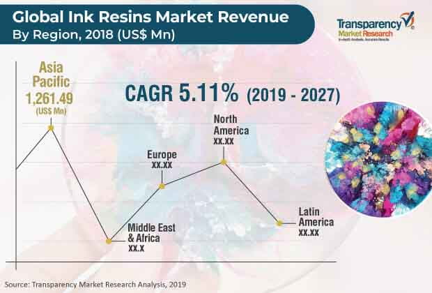 Ink Resins  Market Insights, Trends & Growth Outlook