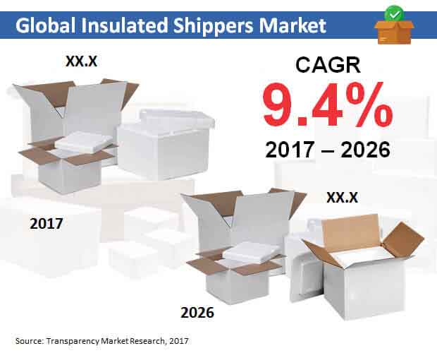global insulated shippers market