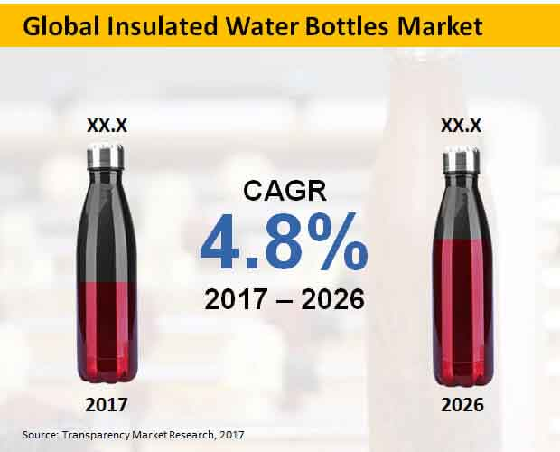 global insulated water bottles market