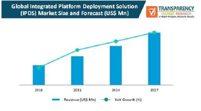 global integrated platform deployment solution ipds market
