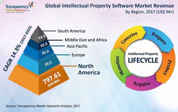 global intellectual property software market