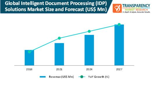 global intelligent document processing idp solutions market