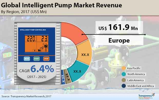 global intelligent pump market