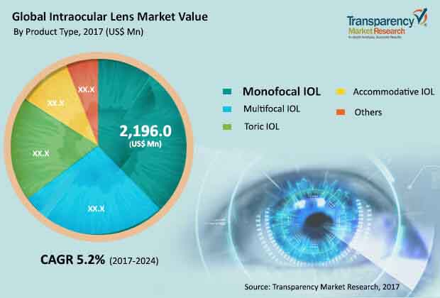 global intraocular lens market