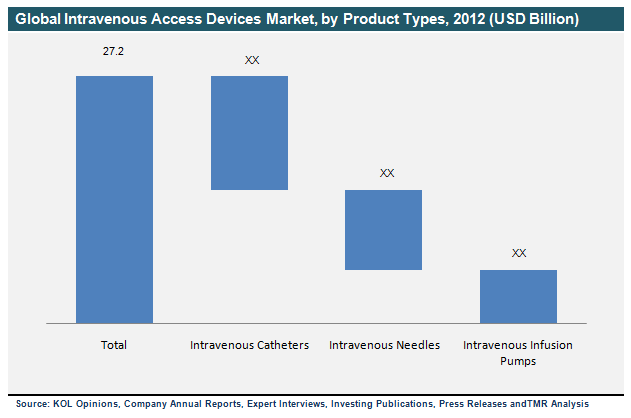 global-intravenous-access-devices-market-by-product-types-2012
