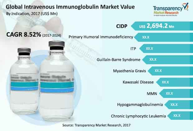 global intravenous immunoglobulin market