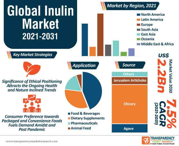 global inulin market infographic
