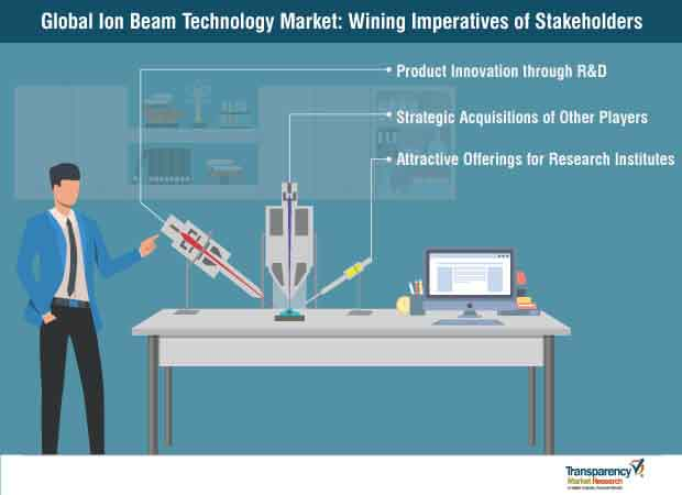 global ion beam technology market strategy