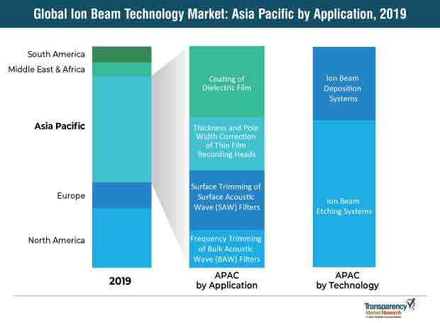 global ion beam technology market