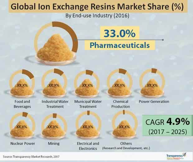 global-ion-exchange-resins-market.jpg