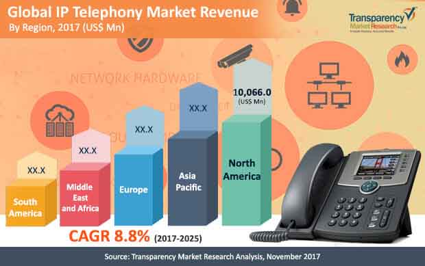 global ip telephony market