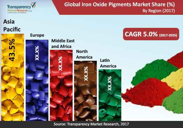 global iron oxide pigments market