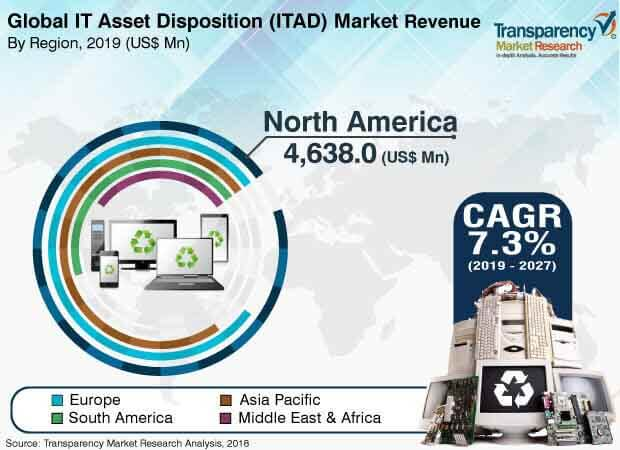 global it asset disposition itad market