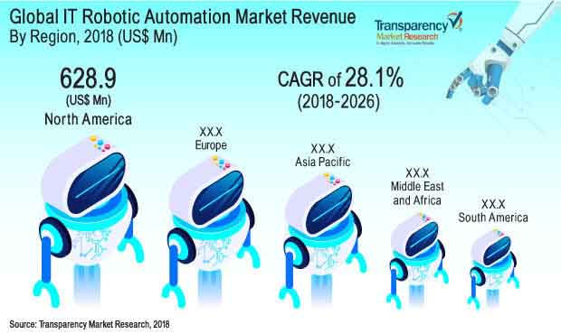 global-it-robotic-automation-market.jpg