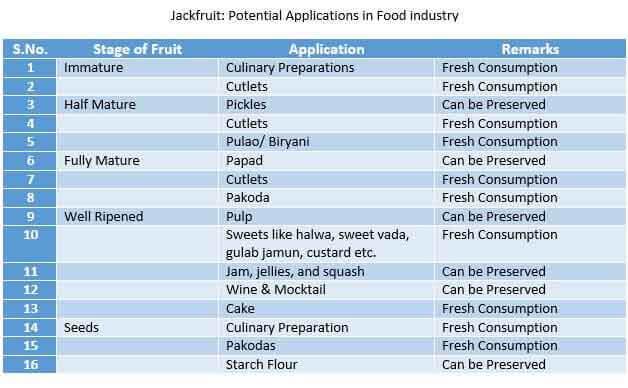 global jackfruit market