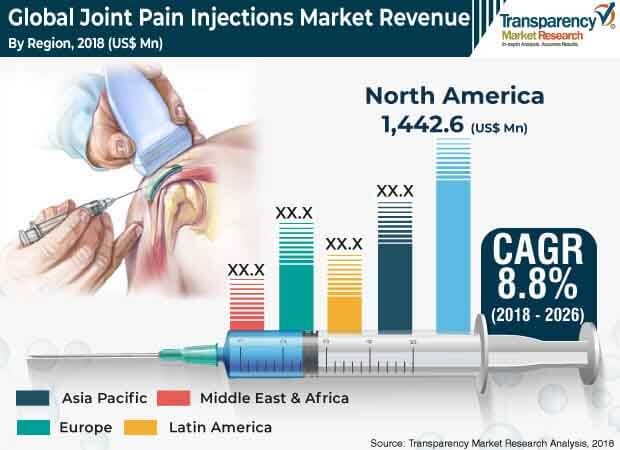 Joint Pain Injections  Market Insights, Trends & Growth Outlook
