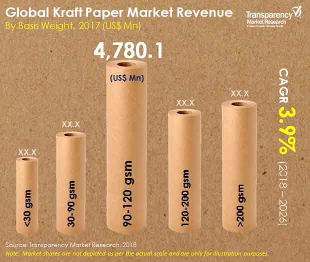 global kraft paper market