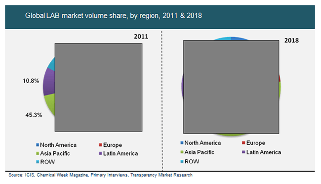 global-lab-market-volume-share-by-region-2011and-2018