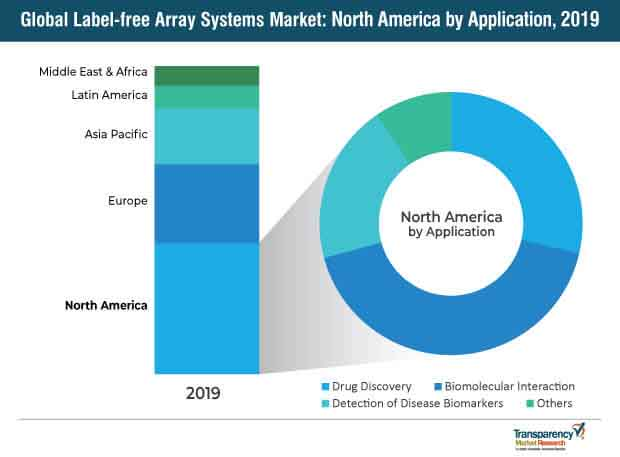 global label free array systems market