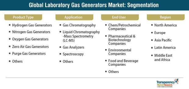 global laboratory gas generators market segmentation