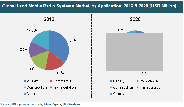 global-land-mobile-radio-systems-market