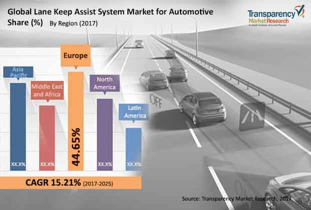 global lane keep assist system market for automotive