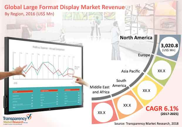 global large format display market